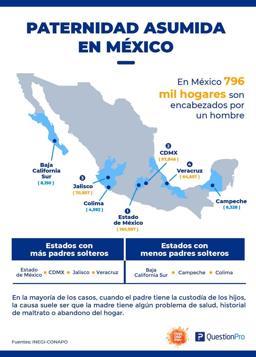 ejemplo de investigación antropológica en México